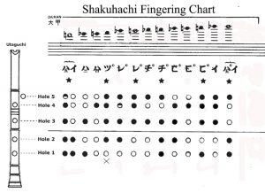 Daikan Fingering Chart