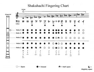 Shak Finger Chart