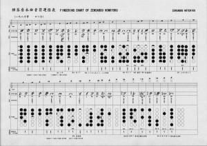 Zensabo Fingering Chart